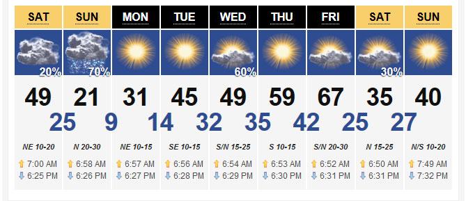 KWTV Oklahoma forecast